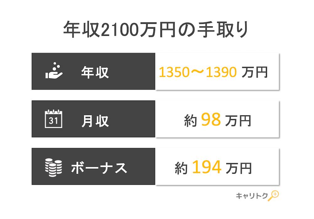 年収2100万円の手取り額と生活レベル
