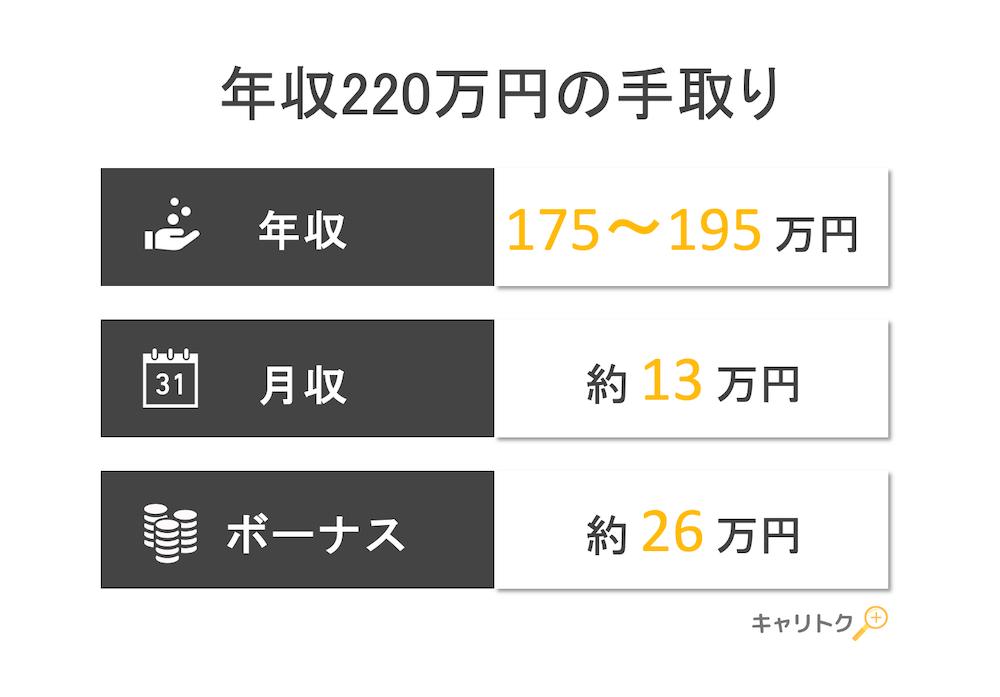 年収220万円の手取り額と生活レベル