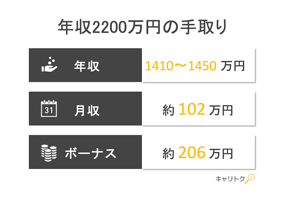 年収2200万円の手取り額と生活レベル