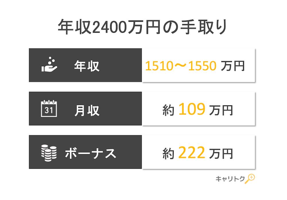 年収2400万円の手取り額と生活レベル