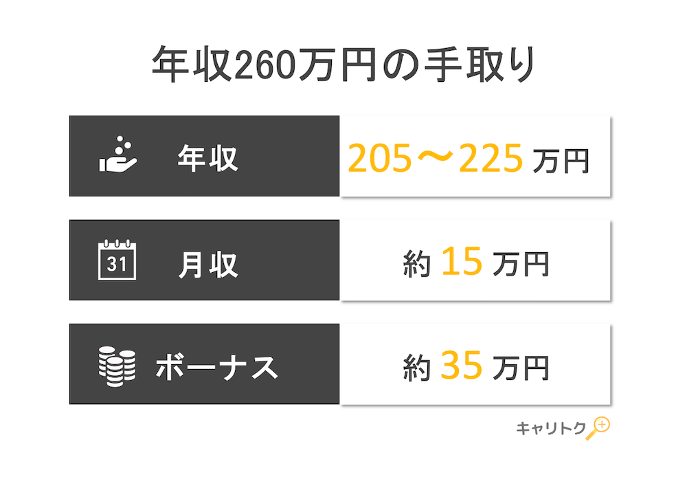 年収260万円の手取り額と生活レベル