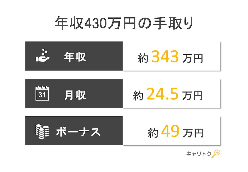 年収430万円の手取り額と生活レベル