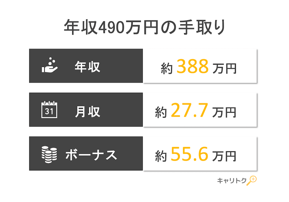 年収490万円の手取り額と生活レベル