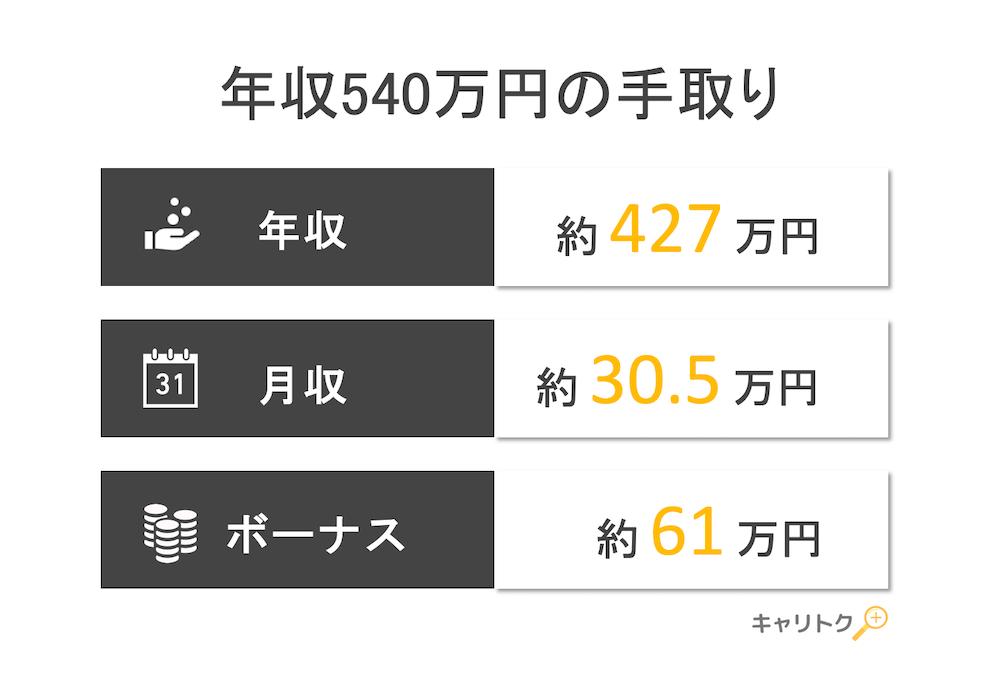 年収540万円の手取り額と生活レベル