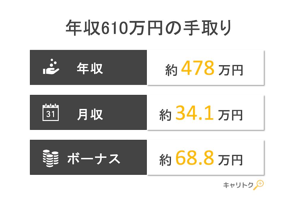年収610万円の手取り額と生活レベル