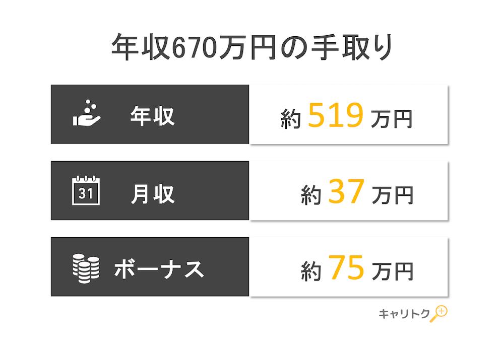 年収670万円の手取り額と生活レベル