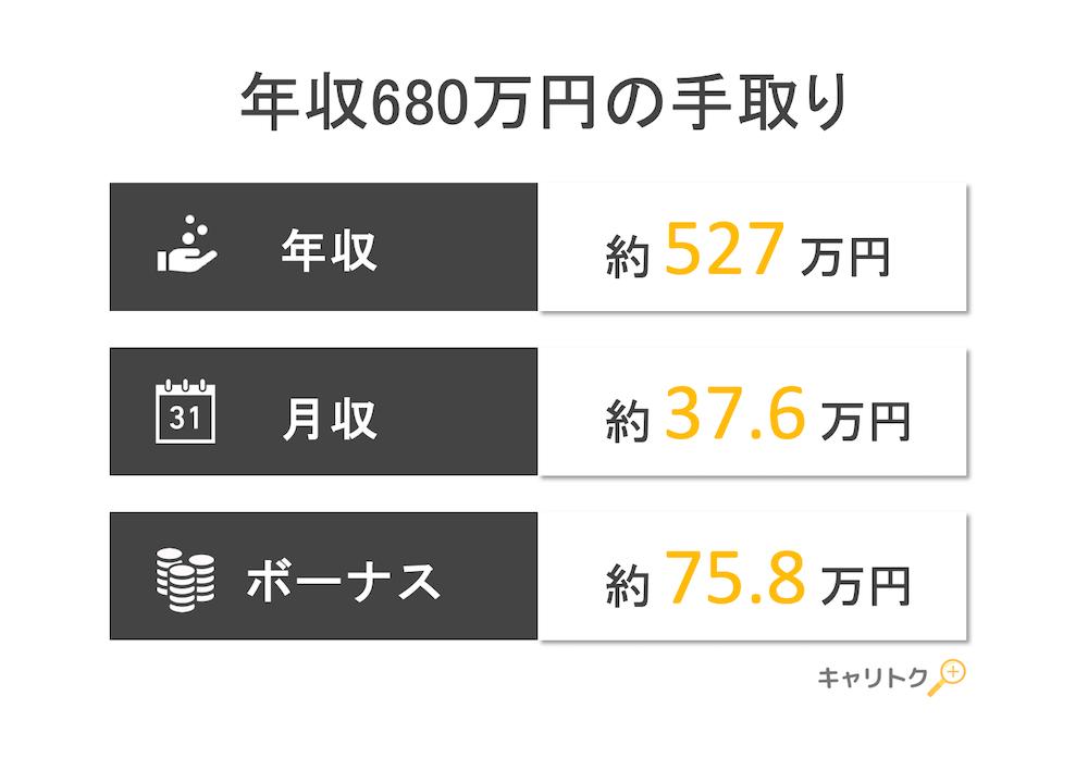 年収680万円の手取り額と生活レベル
