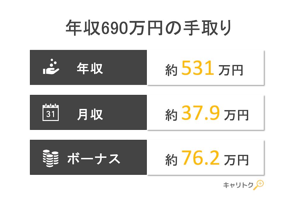 年収690万円の手取り額と生活レベル