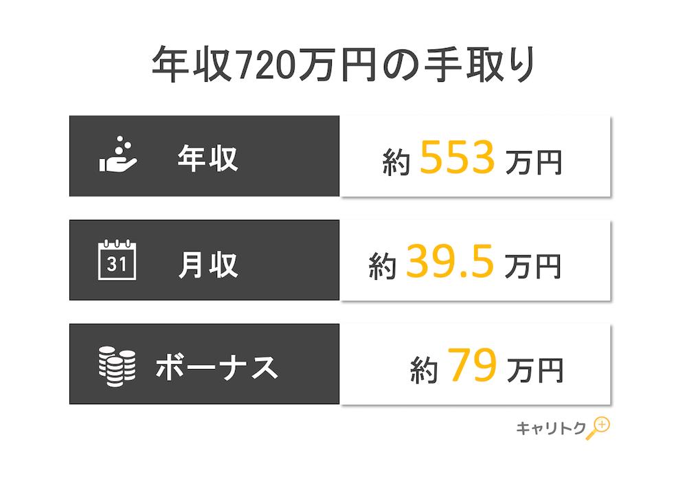 年収720万円の手取り額と生活レベル