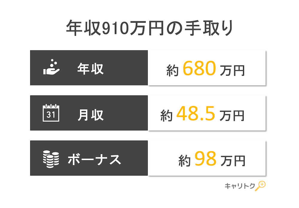 年収910万円の手取り額と生活レベル