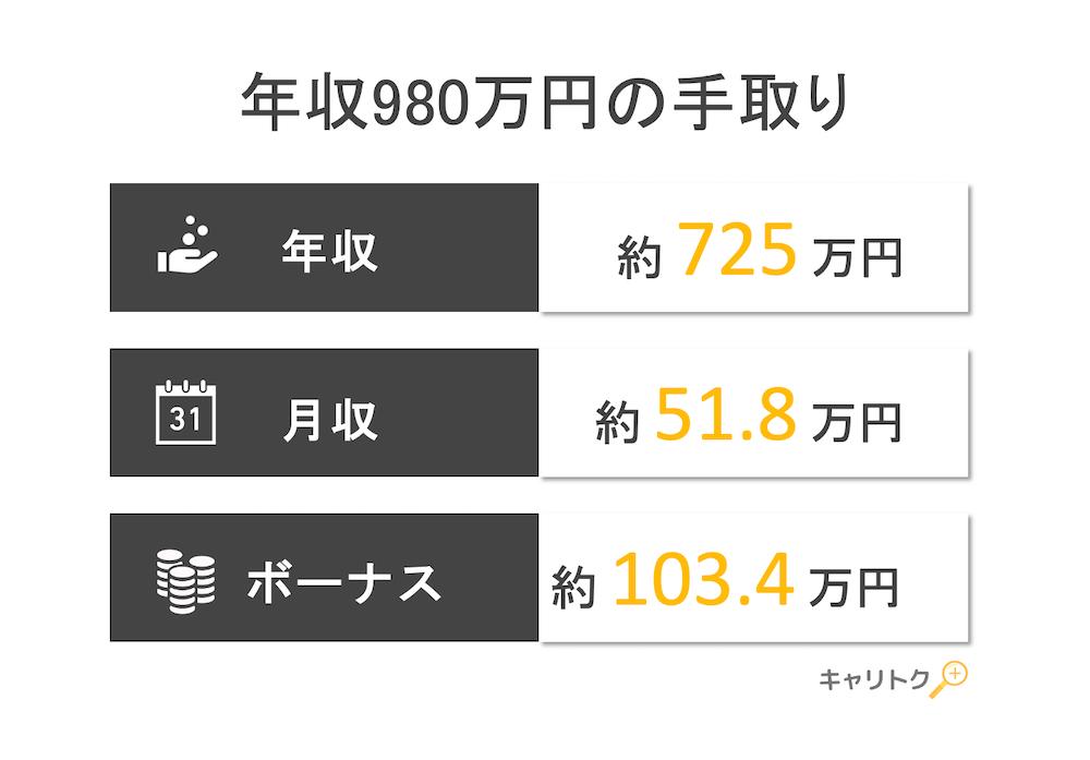 年収980万円の手取り額と生活レベル