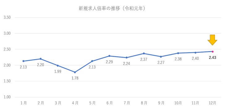 新規求人倍率 令和元年12月